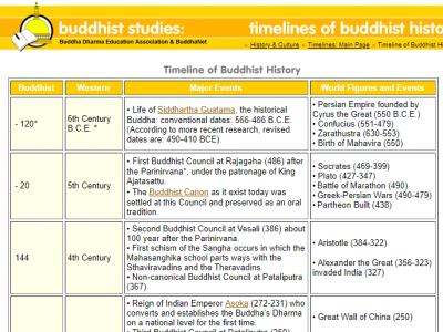 Timelines of Buddhist History